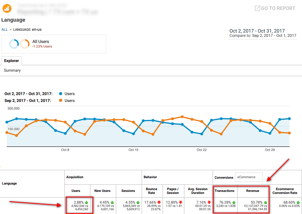 growth hacking digital marketing consulting google analytics report showing growth in site traffic and revenue