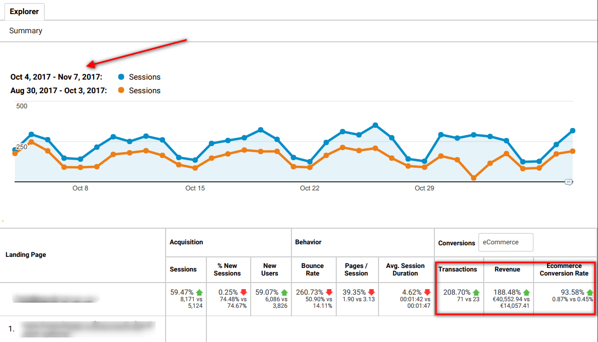 growth hacking digital marketing consulting example showing google analytics report for increase in transactions and revenue