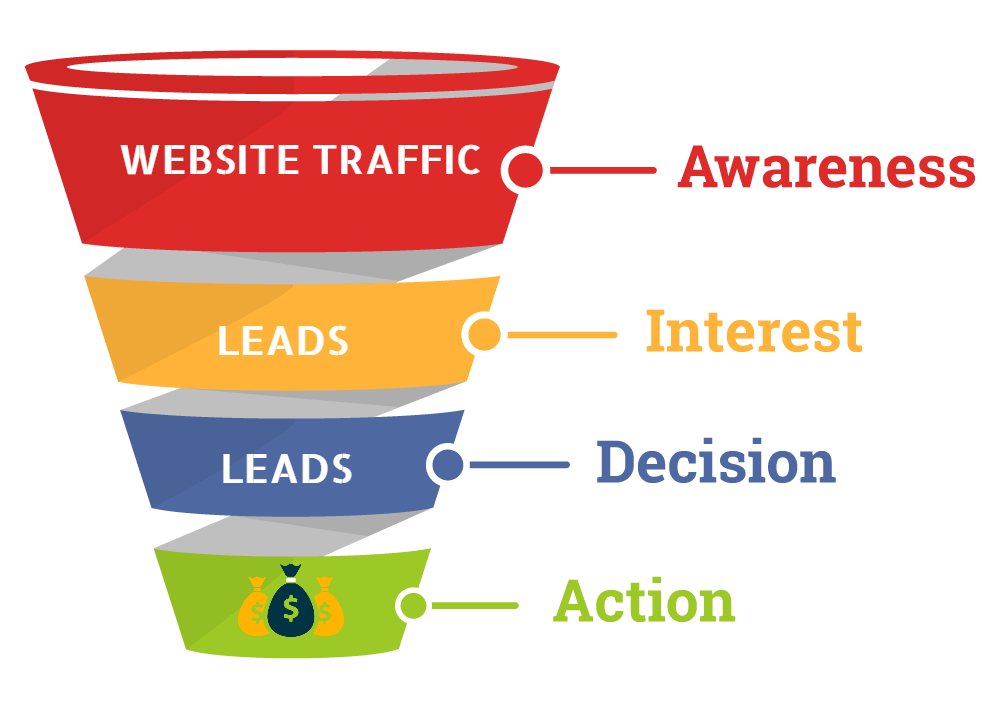 website traffic leads to conversions which leads to more sales and revenue