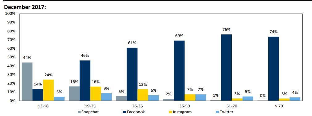 social media survey 2017