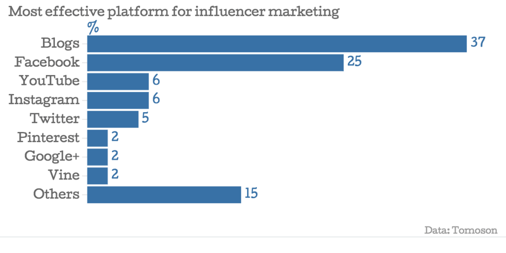 social media influencer marketing 2019