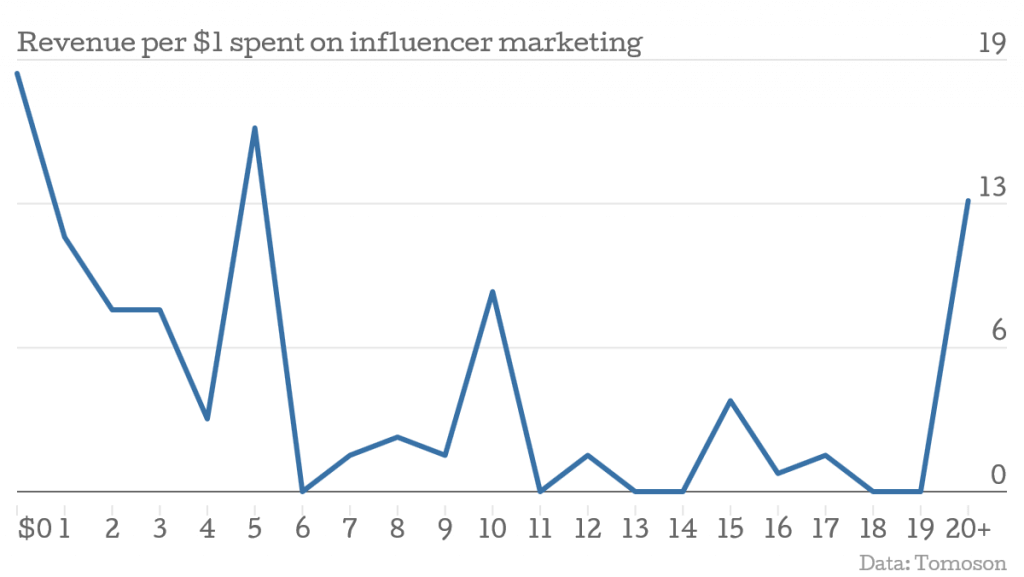 social media influencer marketing 2019 omnidigit