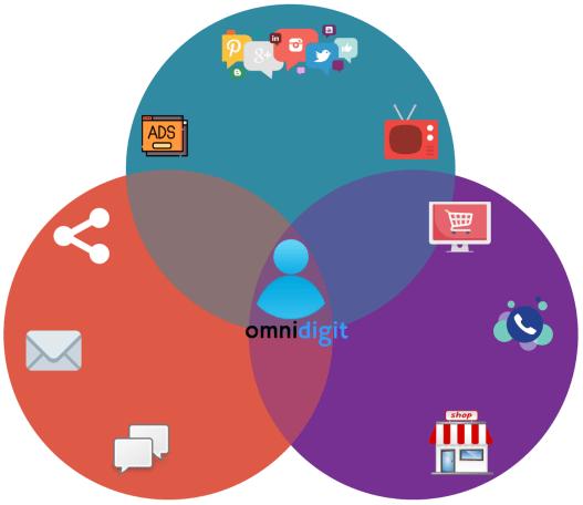 omnichannel marketing strategy 2019 omnidigit