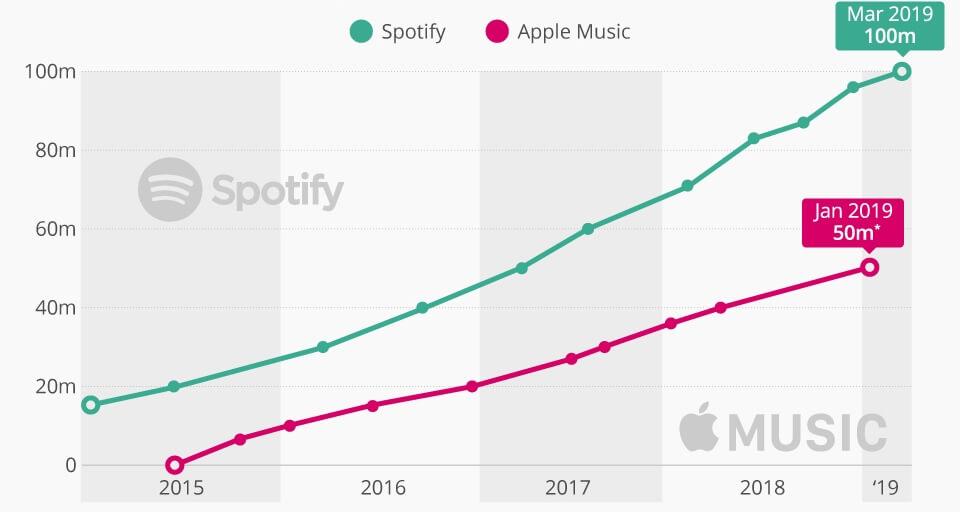 spotify stats va apple music